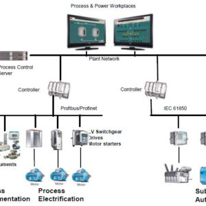 Integrated System Automation